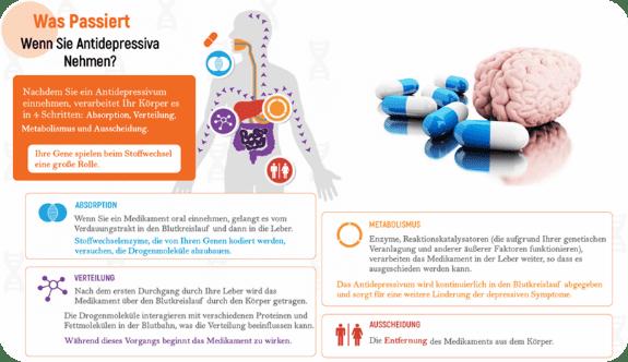 Wie merkt man dass Antidepressiva wirken? [Antibiotika24.com]